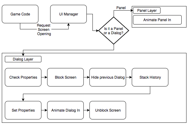 A UI System Architecture and Workflow for Unity – Yanko Oliveira